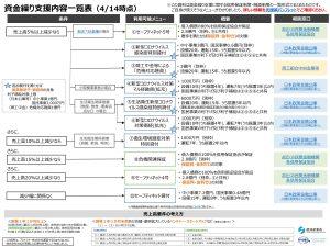 新型コロナウイルス対策資金繰り支援について政府系金融機関による融資・保証のメニュー一覧表